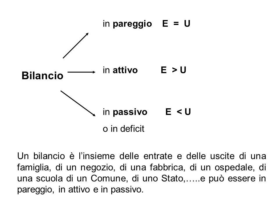Bilancio in pareggio E = U in attivo E > U in passivo E < U