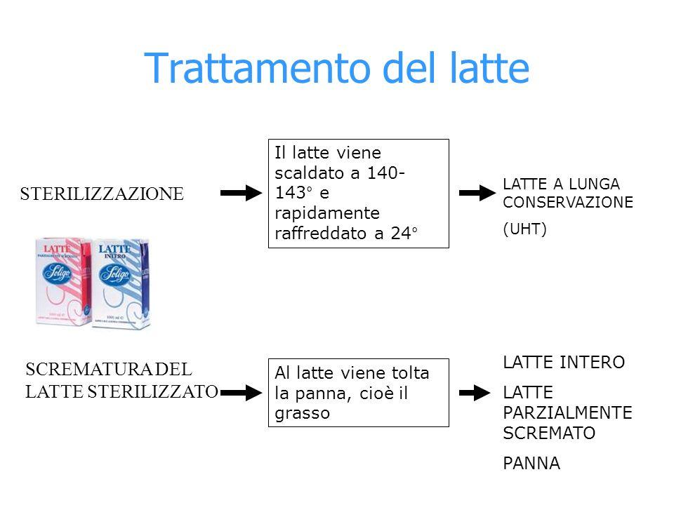 Trattamento del latte STERILIZZAZIONE