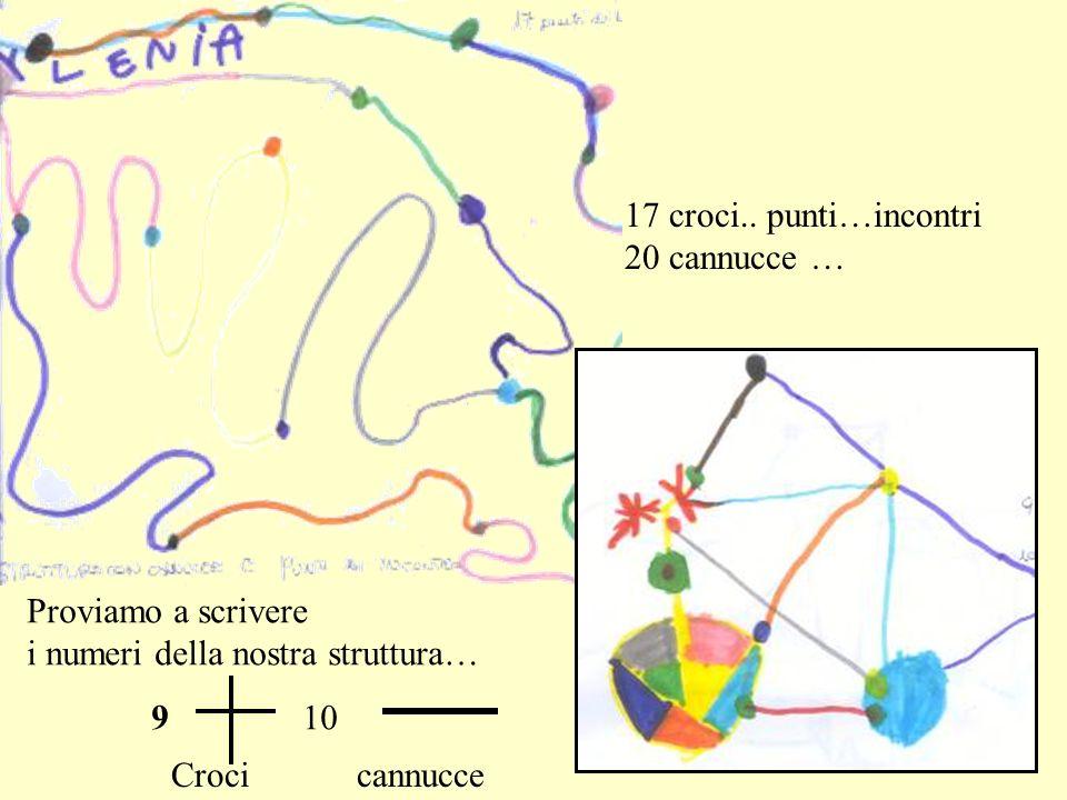 17 croci.. punti…incontri 20 cannucce … Proviamo a scrivere. i numeri della nostra struttura… 9.