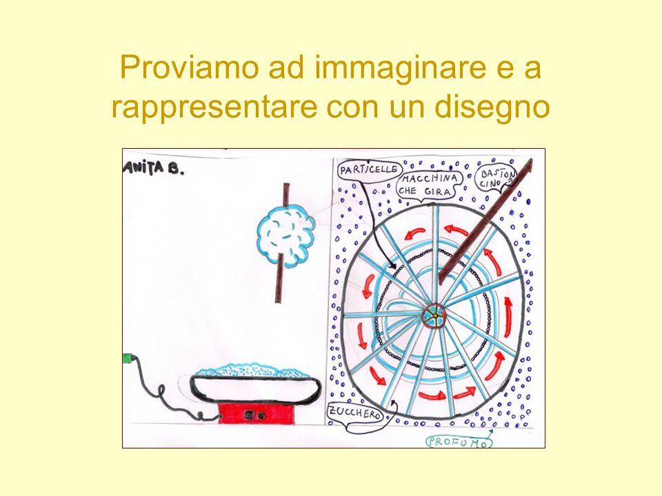 Proviamo ad immaginare e a rappresentare con un disegno