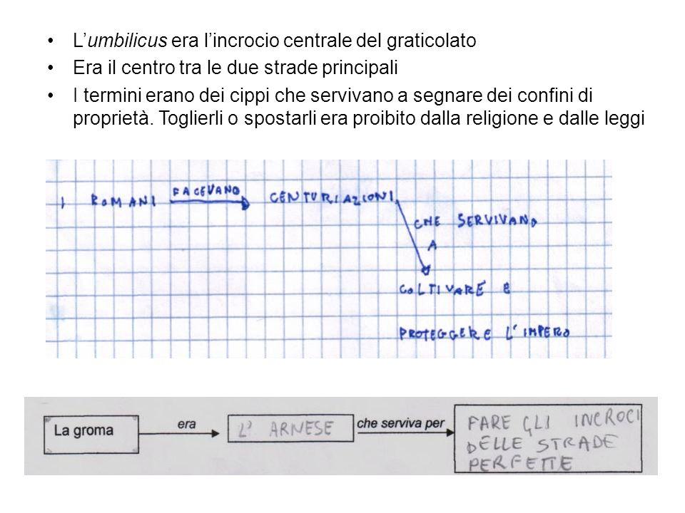 L'umbilicus era l'incrocio centrale del graticolato