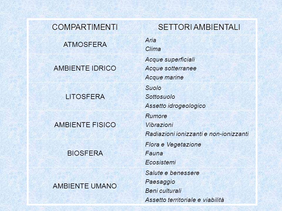 COMPARTIMENTI SETTORI AMBIENTALI ATMOSFERA AMBIENTE IDRICO LITOSFERA