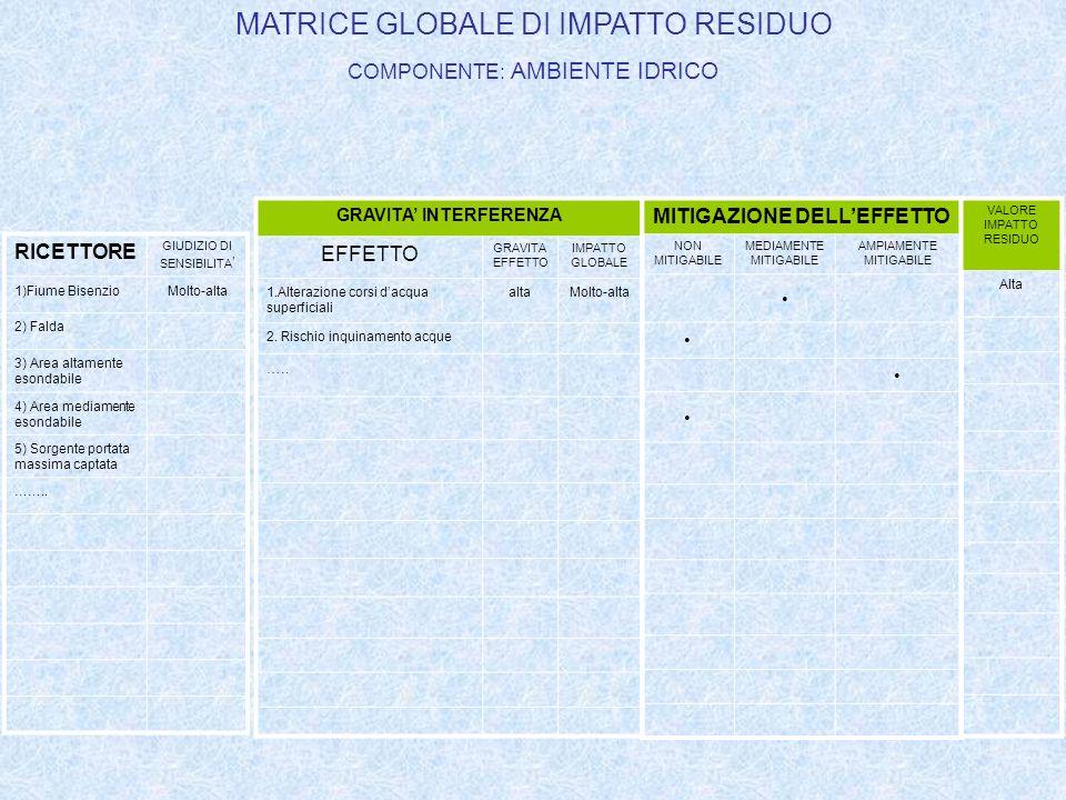 GRAVITA' INTERFERENZA MITIGAZIONE DELL'EFFETTO