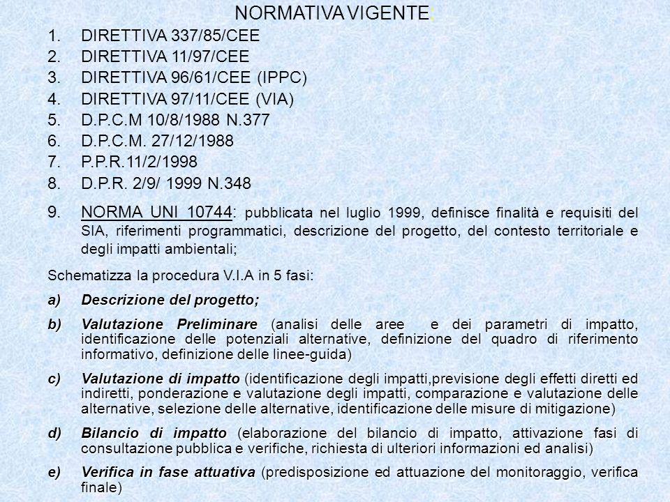 NORMATIVA VIGENTE: DIRETTIVA 337/85/CEE DIRETTIVA 11/97/CEE