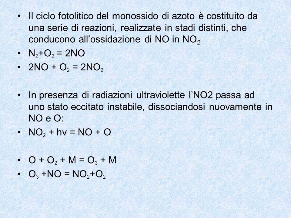 Il ciclo fotolitico del monossido di azoto è costituito da una serie di reazioni, realizzate in stadi distinti, che conducono all'ossidazione di NO in NO2