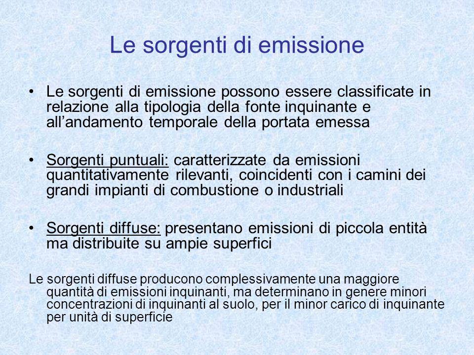 Le sorgenti di emissione
