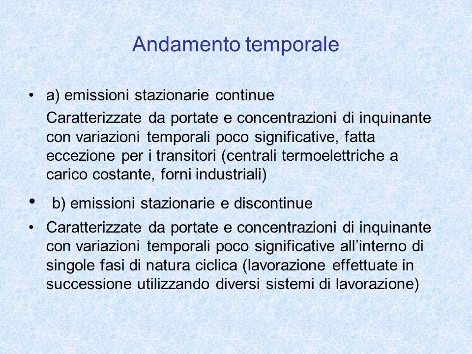 b) emissioni stazionarie e discontinue