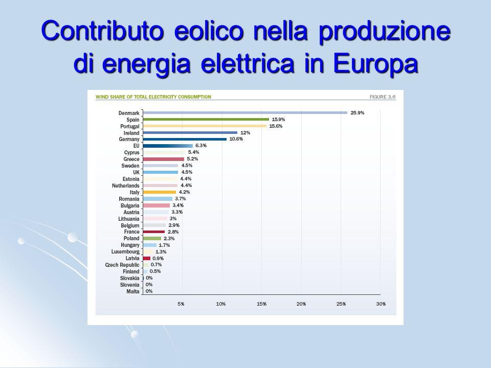 Contributo eolico nella produzione di energia elettrica in Europa