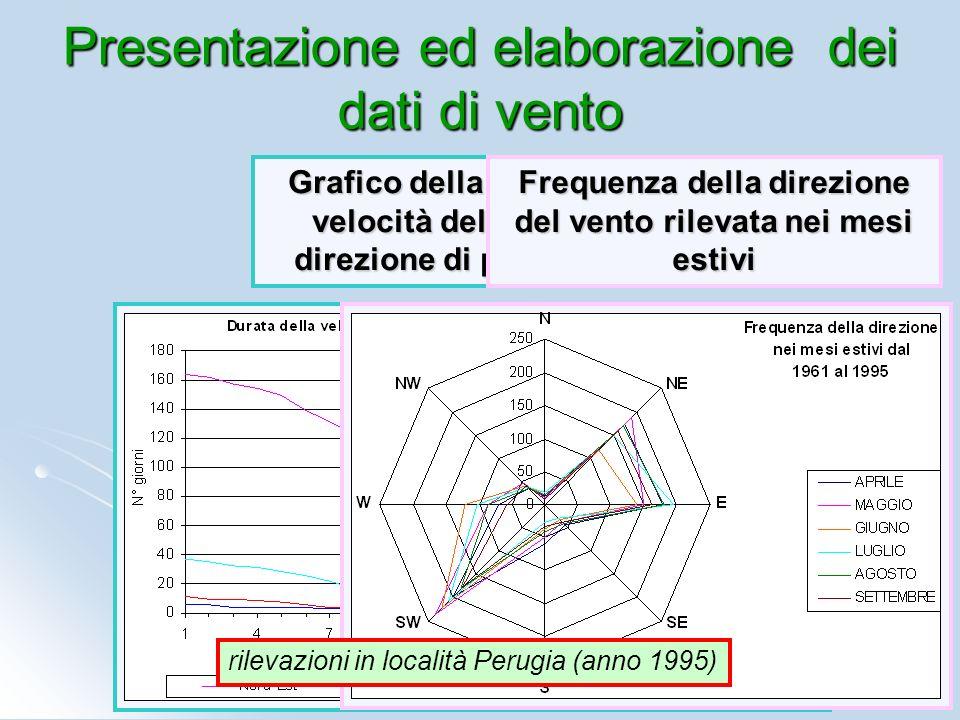 Presentazione ed elaborazione dei dati di vento