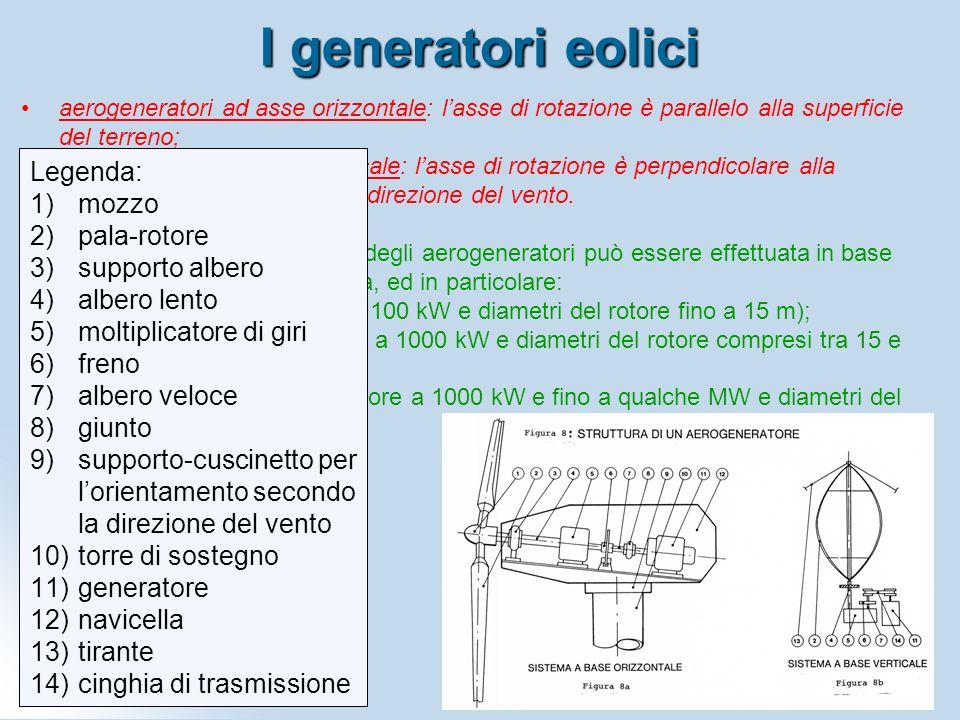 I generatori eolici aerogeneratori ad asse orizzontale: l'asse di rotazione è parallelo alla superficie del terreno;