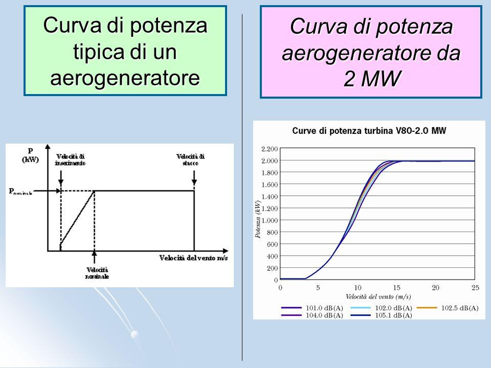 Curva di potenza tipica di un aerogeneratore