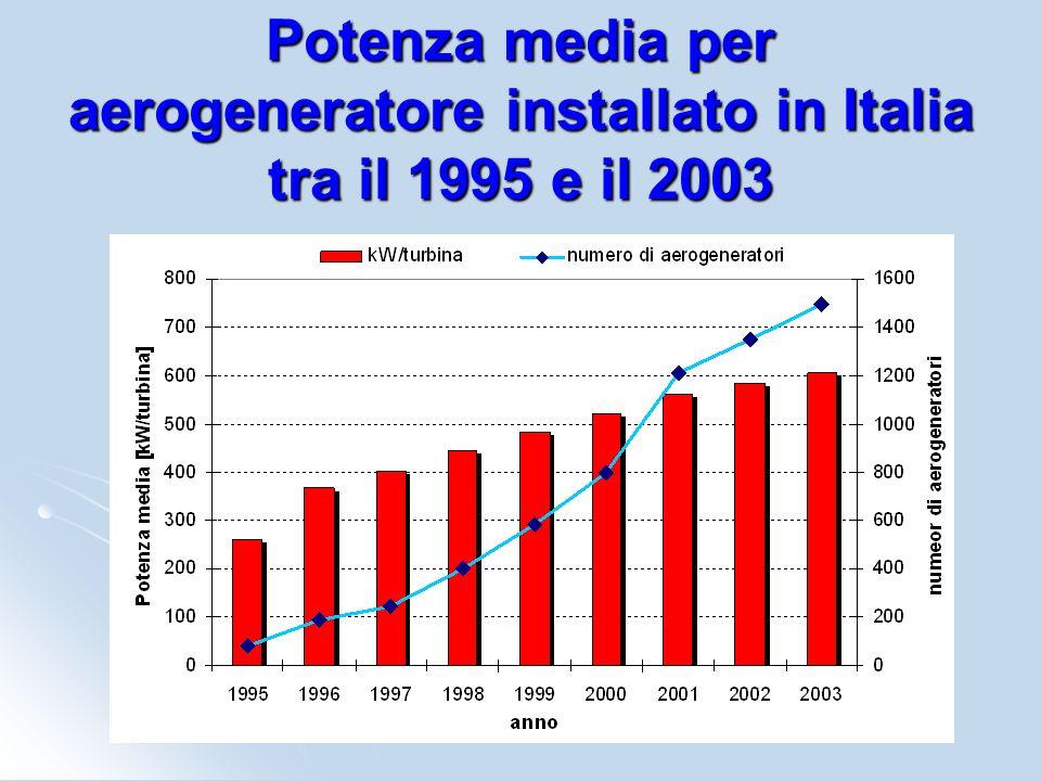 Potenza media per aerogeneratore installato in Italia tra il 1995 e il 2003