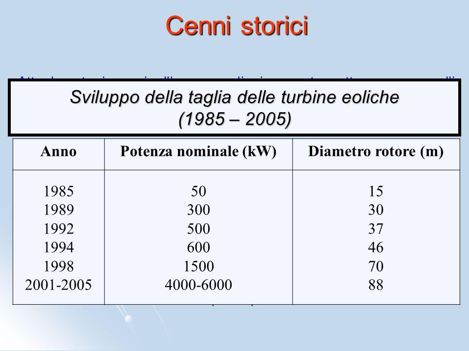 Sviluppo della taglia delle turbine eoliche (1985 – 2005)