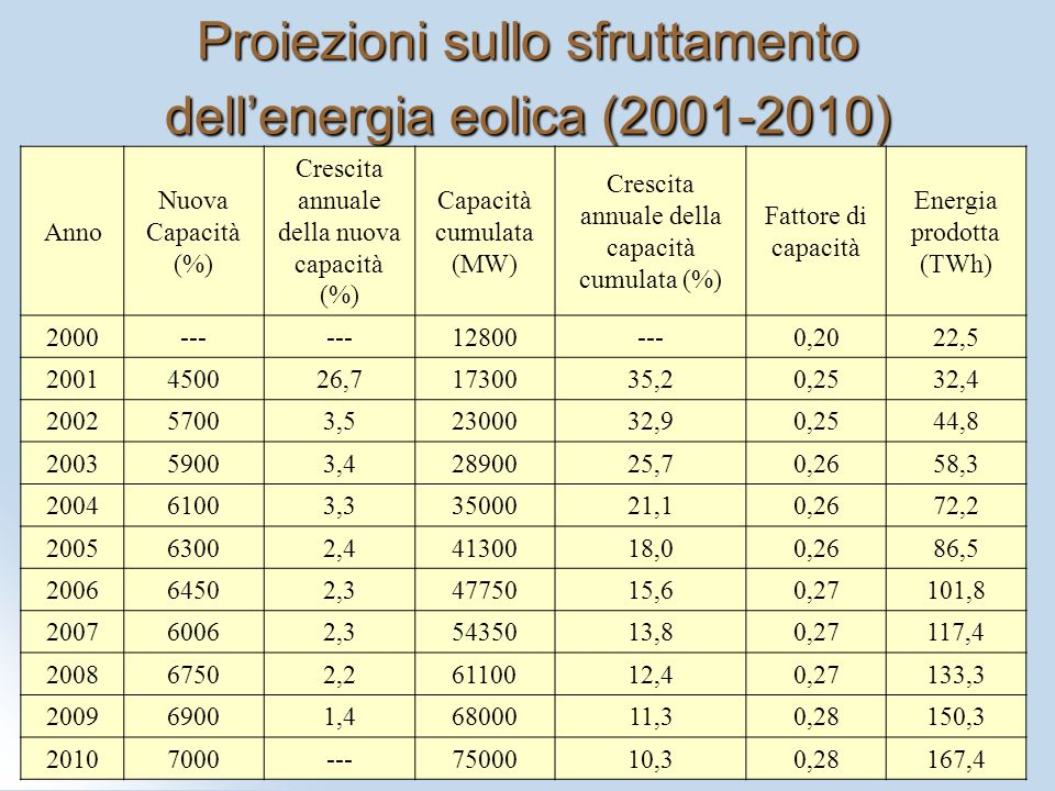 Proiezioni sullo sfruttamento dell'energia eolica (2001-2010)