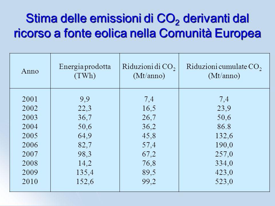 Riduzioni cumulate CO2 (Mt/anno)