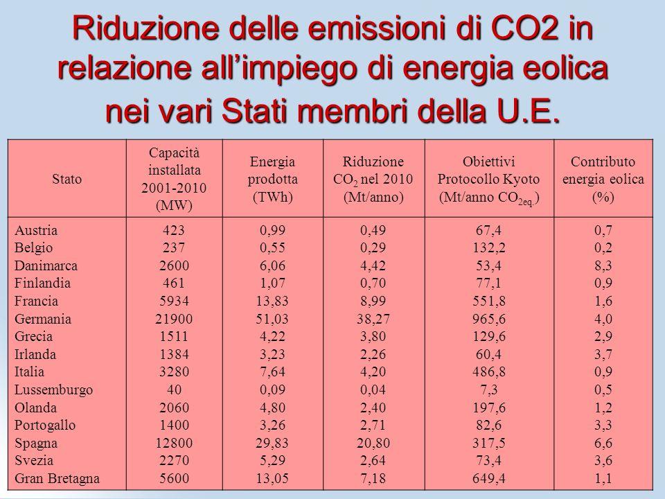Riduzione delle emissioni di CO2 in relazione all'impiego di energia eolica nei vari Stati membri della U.E.