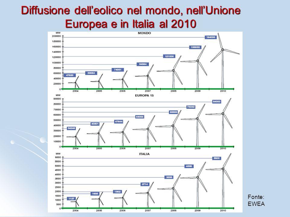 Diffusione dell'eolico nel mondo, nell'Unione Europea e in Italia al 2010