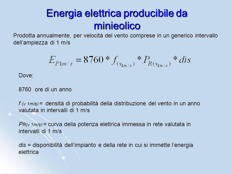 Energia elettrica producibile da minieolico