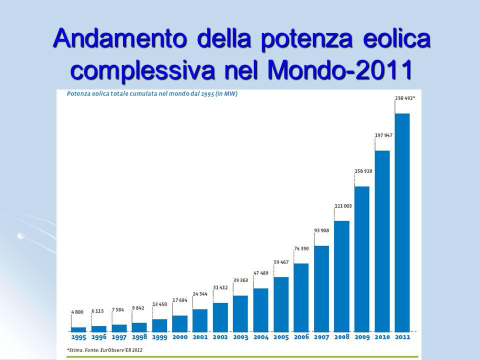 Andamento della potenza eolica complessiva nel Mondo-2011