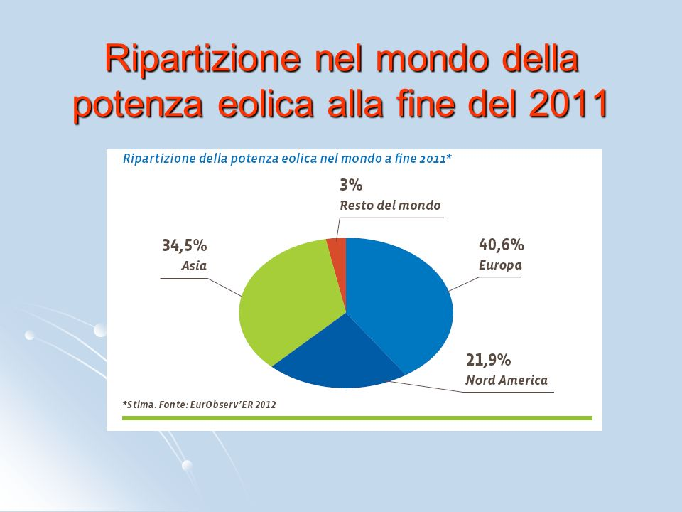 Ripartizione nel mondo della potenza eolica alla fine del 2011