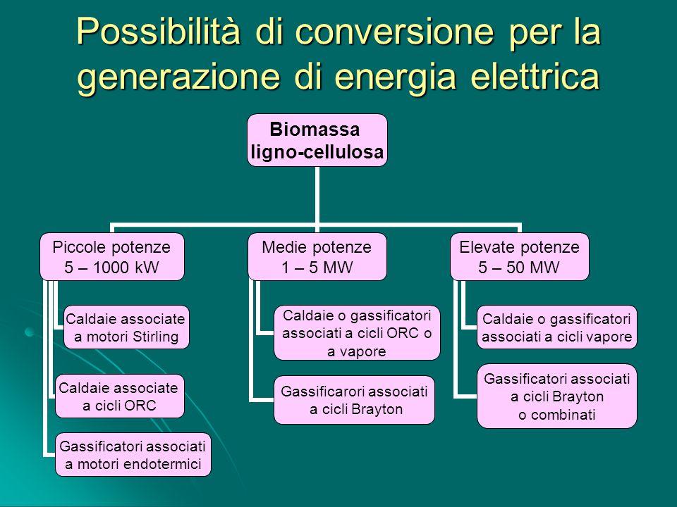Possibilità di conversione per la generazione di energia elettrica
