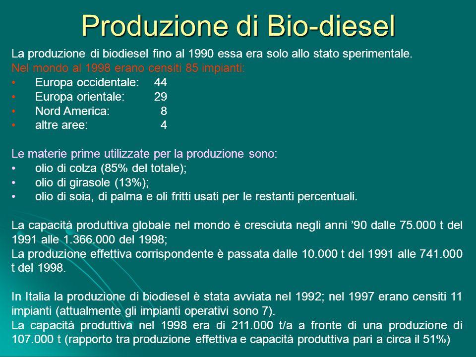 Produzione di Bio-diesel