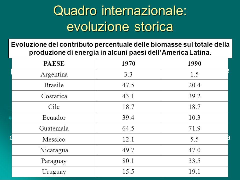 Quadro internazionale: evoluzione storica