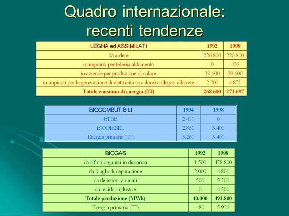 Quadro internazionale: recenti tendenze
