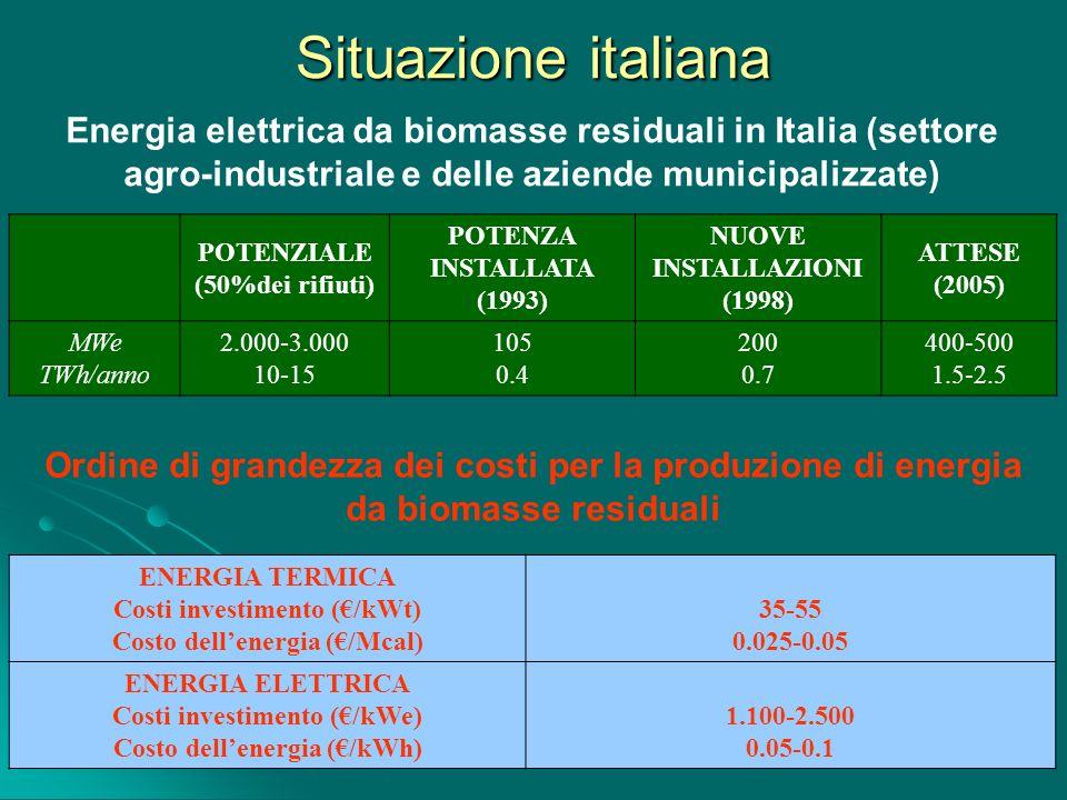 Situazione italiana Energia elettrica da biomasse residuali in Italia (settore agro-industriale e delle aziende municipalizzate)