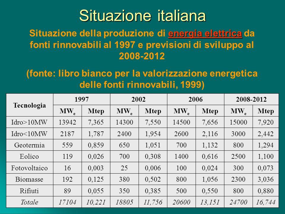 Situazione italiana Situazione della produzione di energia elettrica da fonti rinnovabili al 1997 e previsioni di sviluppo al 2008-2012.
