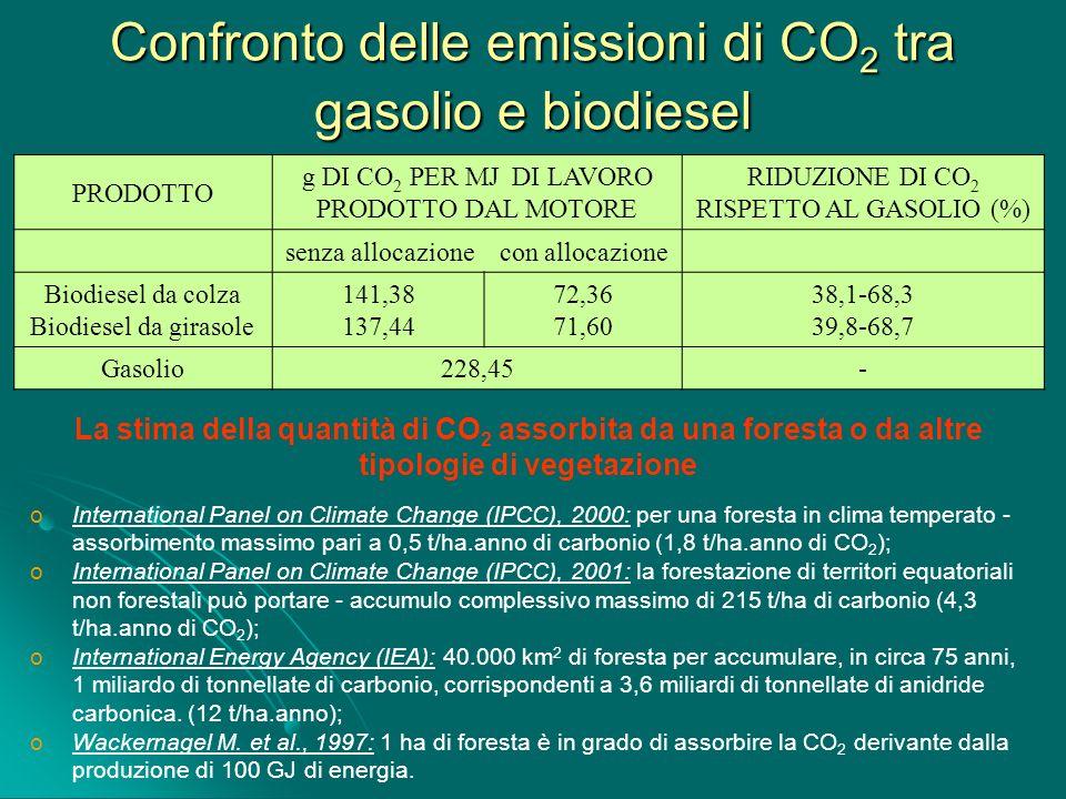 Confronto delle emissioni di CO2 tra gasolio e biodiesel