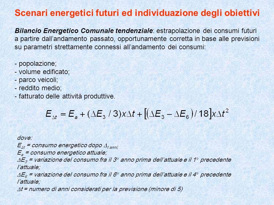 Scenari energetici futuri ed individuazione degli obiettivi