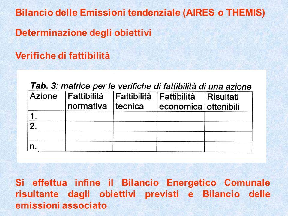 Bilancio delle Emissioni tendenziale (AIRES o THEMIS)