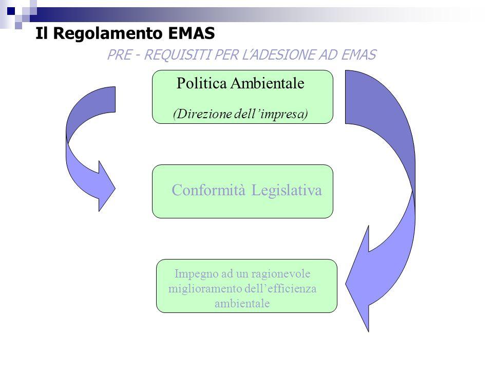 Conformità Legislativa