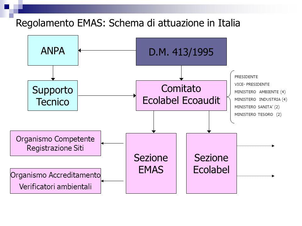 Regolamento EMAS: Schema di attuazione in Italia