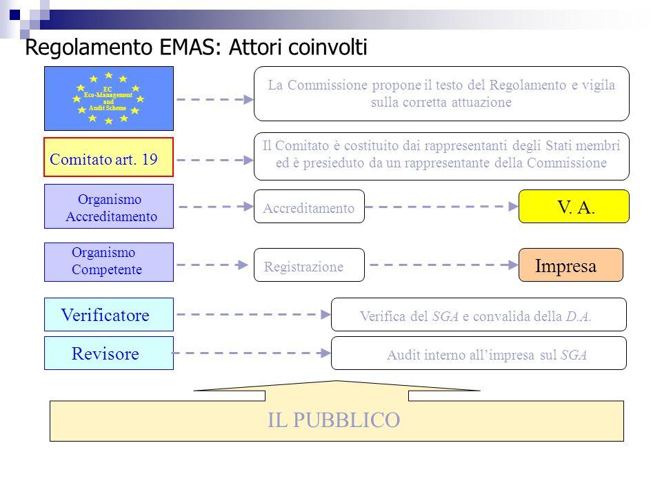 Regolamento EMAS: Attori coinvolti