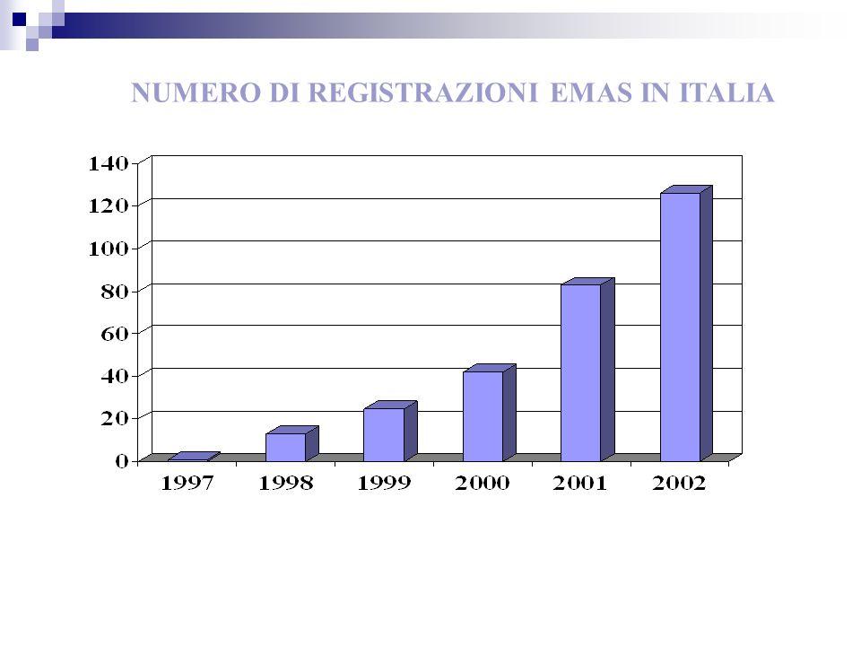 NUMERO DI REGISTRAZIONI EMAS IN ITALIA