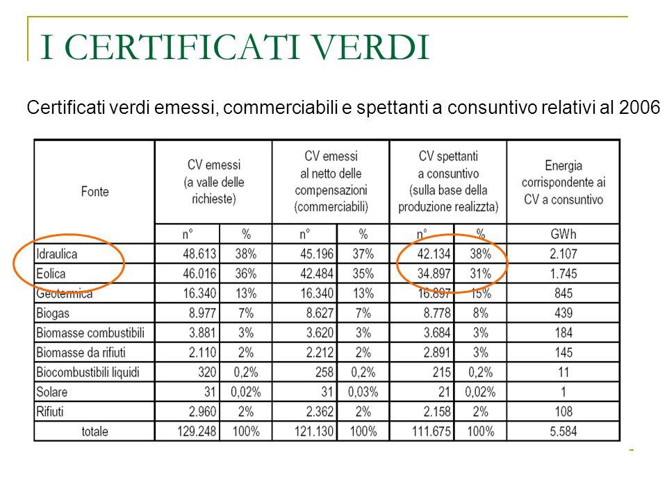 I CERTIFICATI VERDI Certificati verdi emessi, commerciabili e spettanti a consuntivo relativi al 2006.