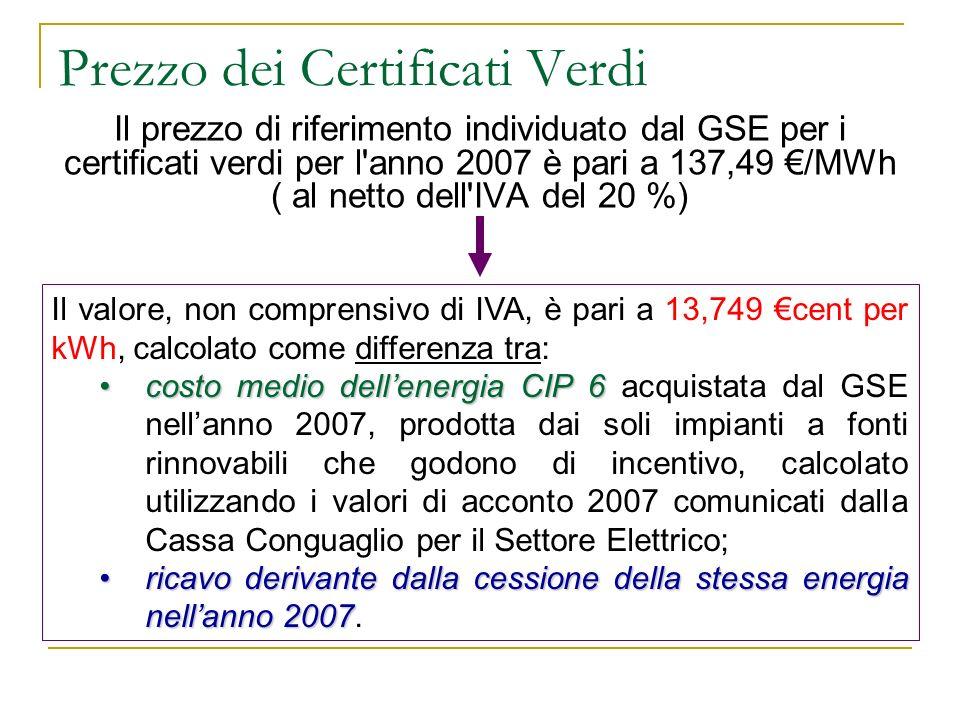 Prezzo dei Certificati Verdi