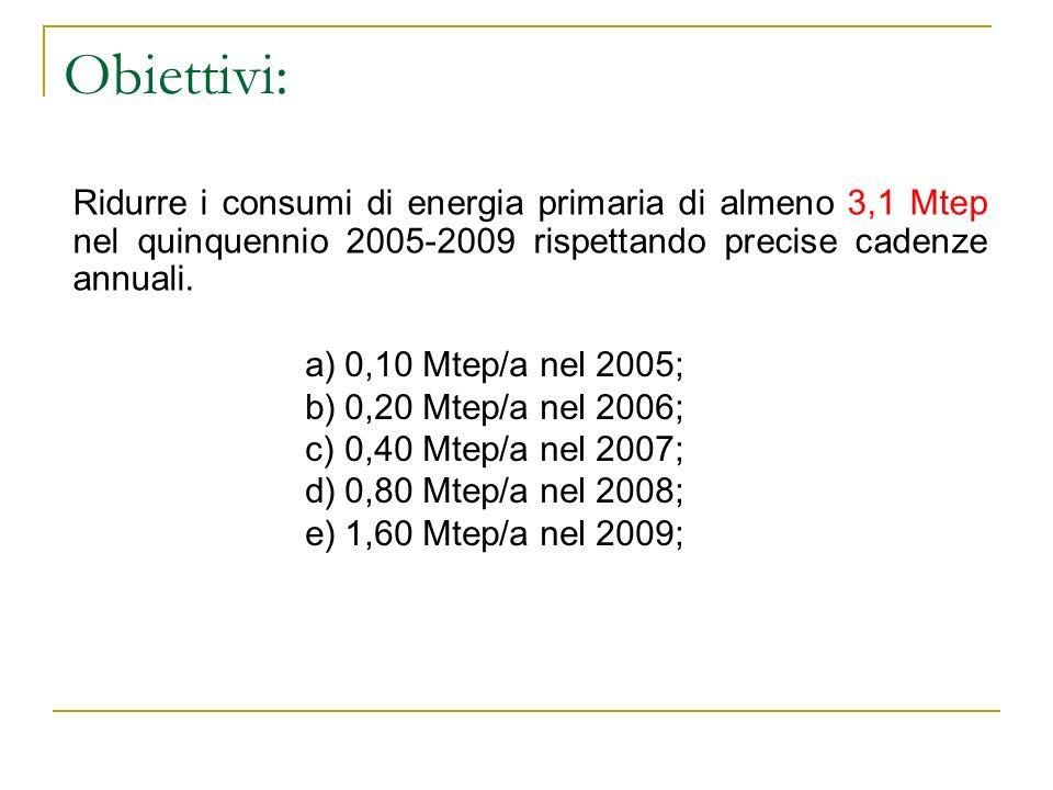 Obiettivi:Ridurre i consumi di energia primaria di almeno 3,1 Mtep nel quinquennio 2005-2009 rispettando precise cadenze annuali.