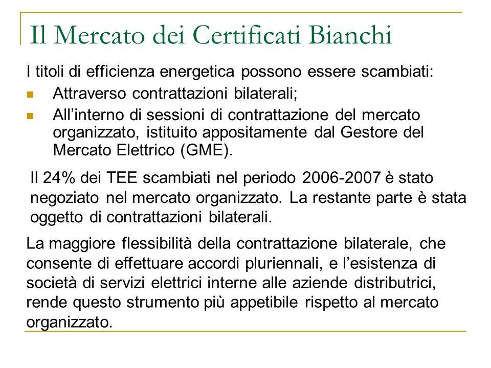 Il Mercato dei Certificati Bianchi
