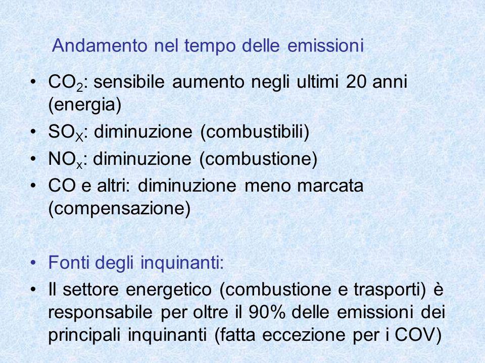 Andamento nel tempo delle emissioni