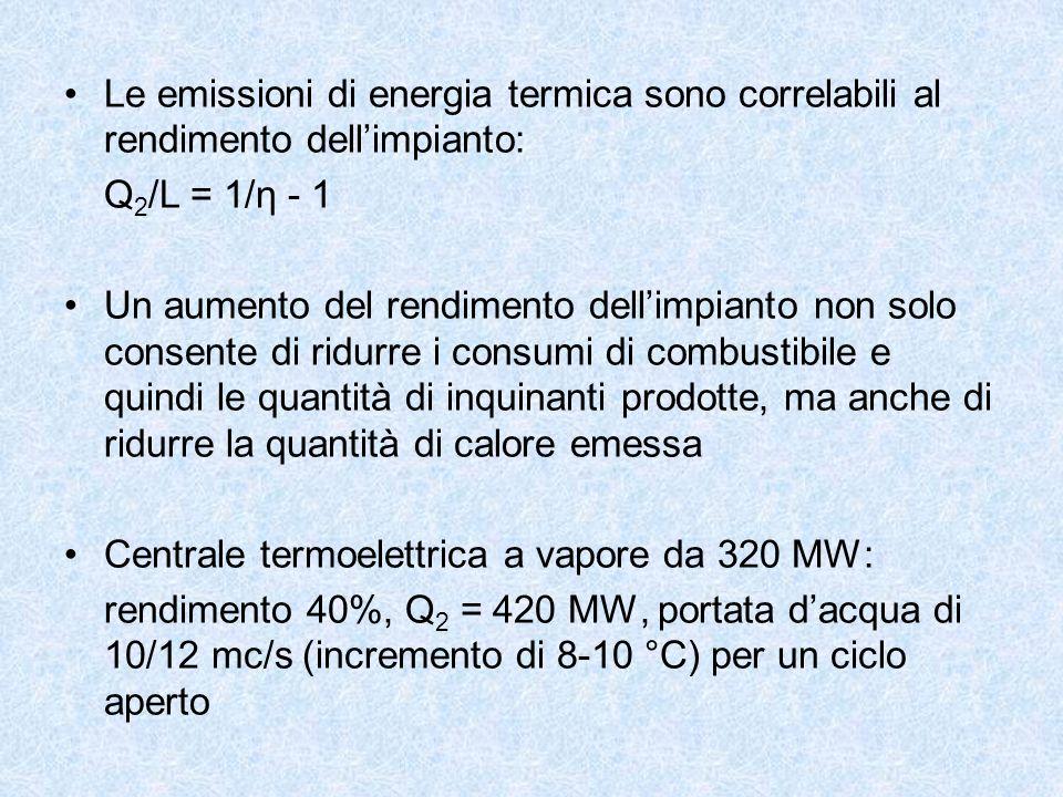 Le emissioni di energia termica sono correlabili al rendimento dell'impianto: