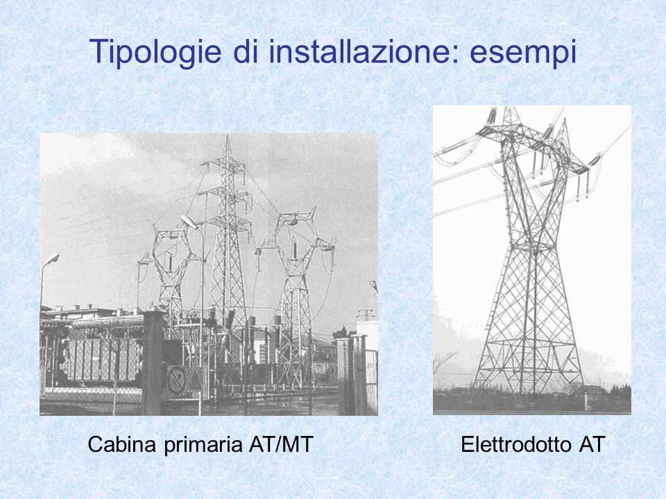 Tipologie di installazione: esempi
