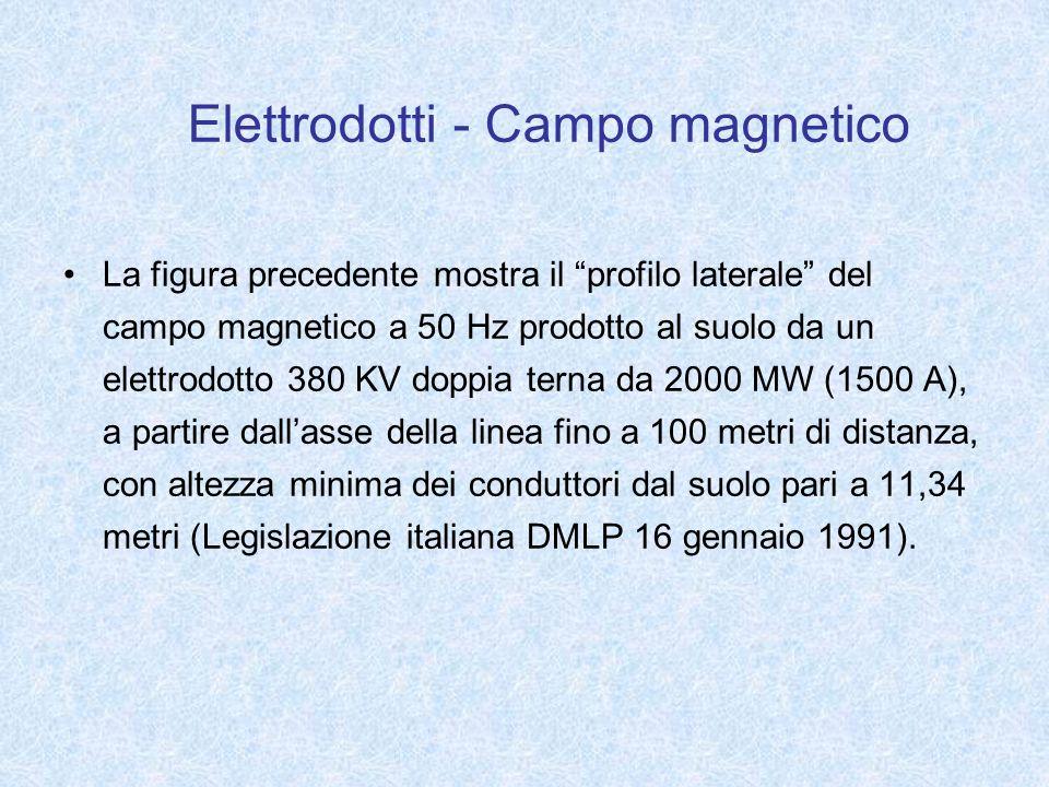 Elettrodotti - Campo magnetico