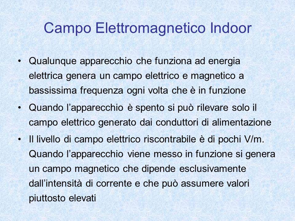 Campo Elettromagnetico Indoor