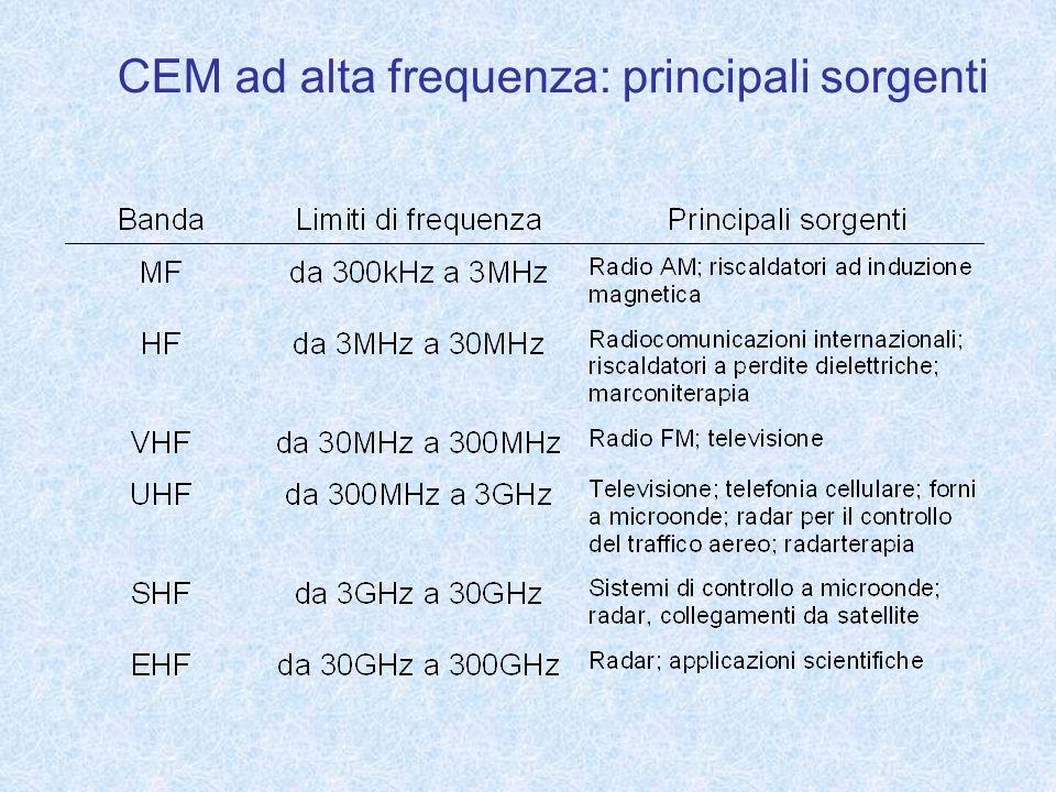 CEM ad alta frequenza: principali sorgenti