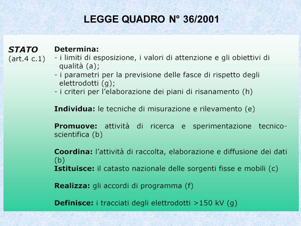 LEGGE QUADRO N° 36/2001