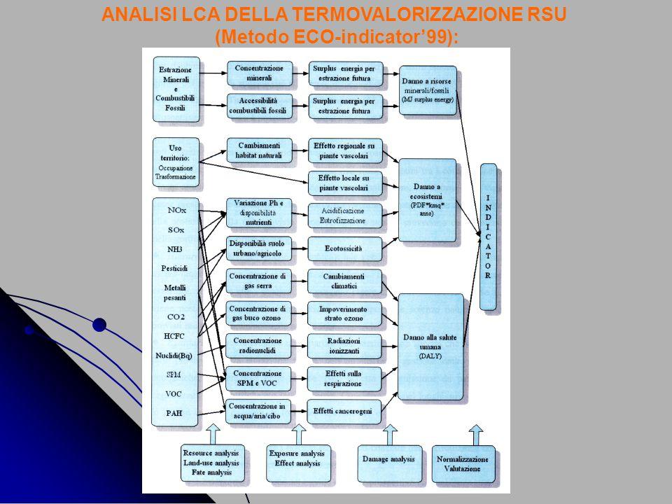 ANALISI LCA DELLA TERMOVALORIZZAZIONE RSU (Metodo ECO-indicator'99):