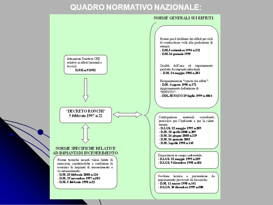 QUADRO NORMATIVO NAZIONALE: